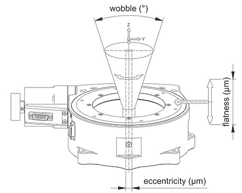 Term definition for rotary stages: Wobble, flatness, eccentricity