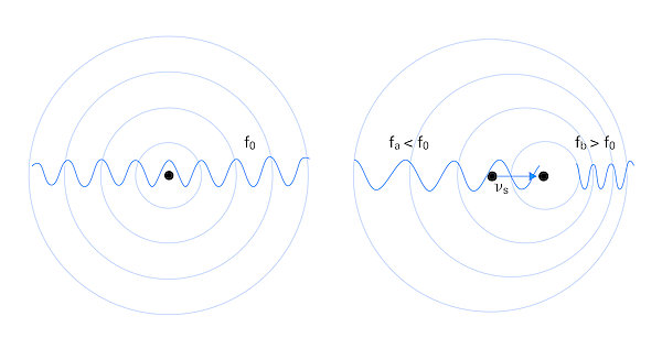 Principle of the Doppler effect: a) Sound waves propagate around the stationary transmitter, b) higher or lower frequencies can be detected depending on the position of the observer when the transmitter is in motion.