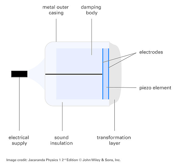 Principle structure of a transducer