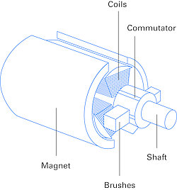 DC motor design with stator magnet, rotor windings, commutator, brushes, and motor shaft.