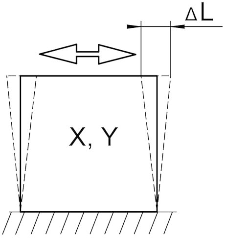 Principle of shear motion. L refers to the travel range.
