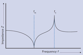 Typical impedance curve